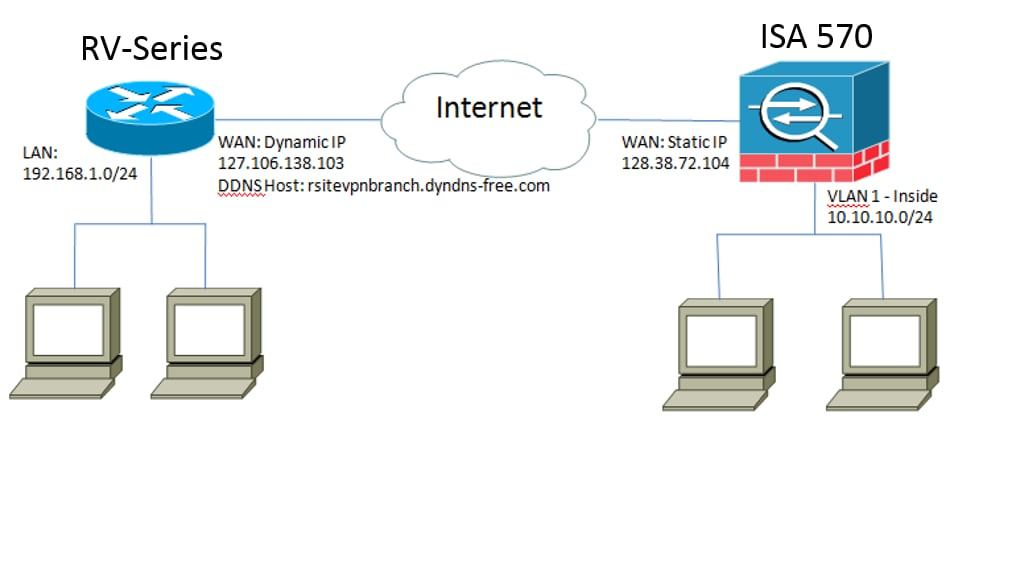 Configuring a Site-to-Site VPN Tunnel Between Cisco RV320