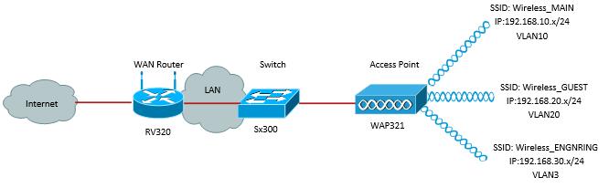Enabling Multiple Wireless Networks on RV320 VPN Router, WAP321
