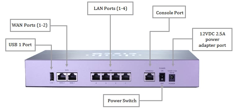 Get to Know the RV340 Dual-WAN VPN Router - Cisco