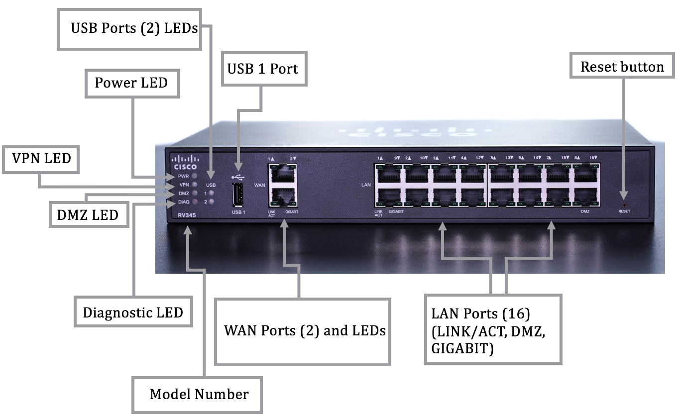 Get to Know the RV345 Dual WAN Gigabit VPN Router and the RV345P