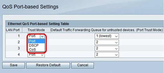 Configure Quality of Service (QoS) Port-based Settings on an RV