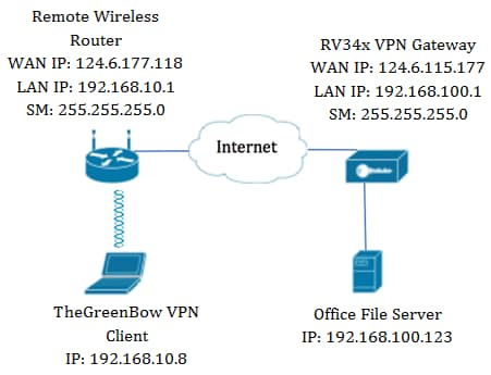 Use TheGreenBow VPN Client to Connect with RV34x Series