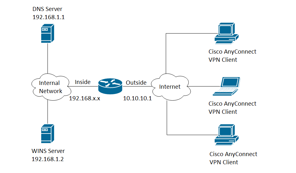 Cisco anyconnect vpn connection