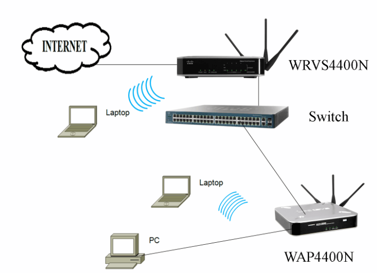 interconnect wrvs4400n with a wireless access point (wap) as a  wireless access point network diagram #6