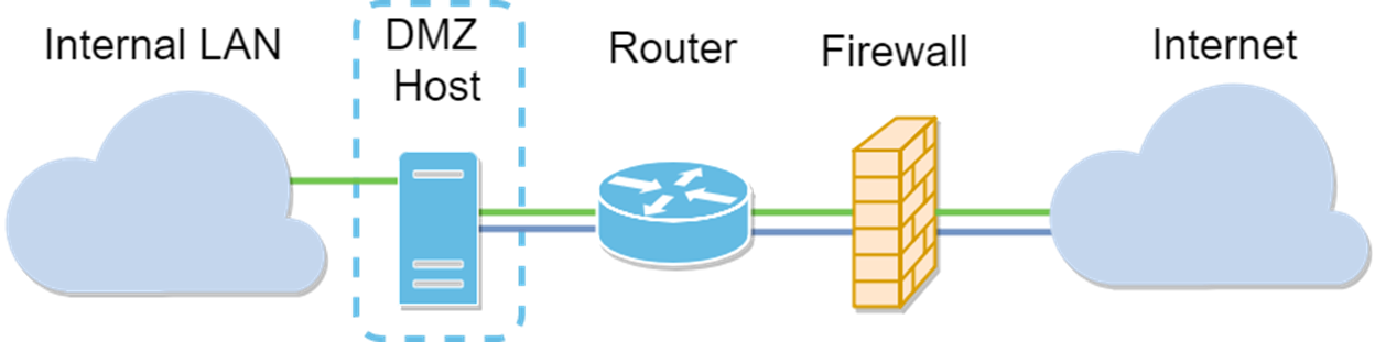 Image depicting the network topology of a DMZ host