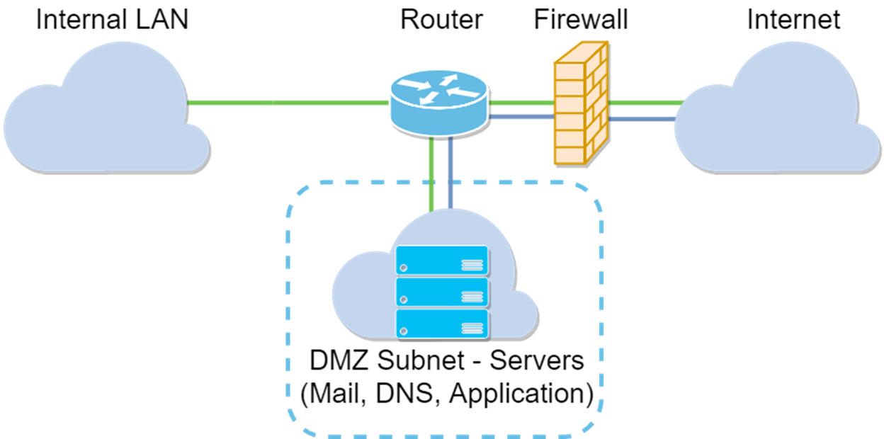 DMZ Options for RV160/RV260 Routers - Cisco