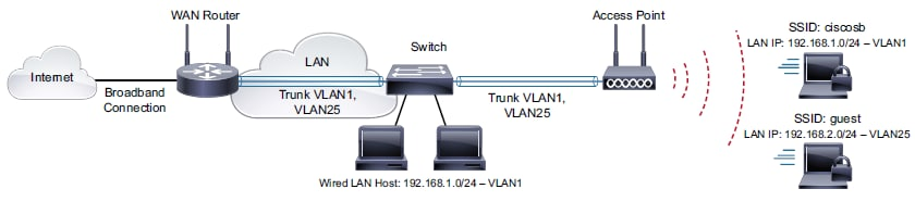 Configuring a Guest Wireless Network - Cisco