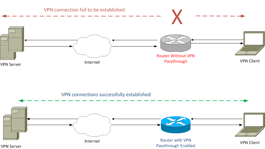 vpn passthrough topology configuration of virtual private network (vpn) passthrough on the