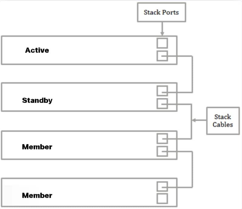Configure Stack Settings on a Switch through the Command