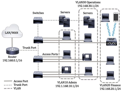Configure Port to VLAN Interface Settings on a Switch through the