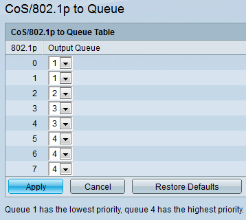Log In To The Web Configuration Utility Choose Quality Of Service General CoS 8021p Queue Page Opens