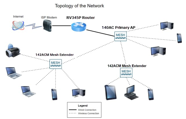 This image shows the topology of the network.