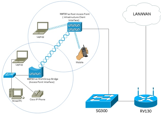 Configure Workgroup Bridge On A Wireless Access Point Wap Cisco