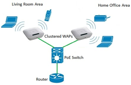 Configure a Cluster on a Wireless Access Point (WAP) through