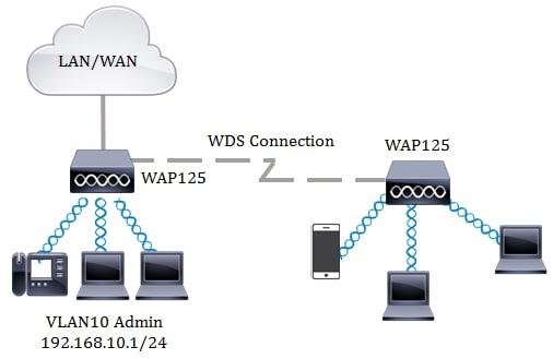 Configure WDS on a WAP125 or WAP581 Access Point - Cisco