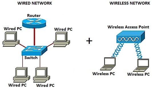 add a wireless network to an existing wired network using a wireless network topology a diagram for business wireless get