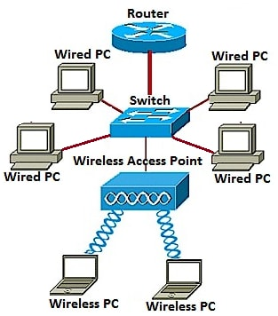 add a wireless network to an existing wired network using a wireless  wireless access point network diagram #3