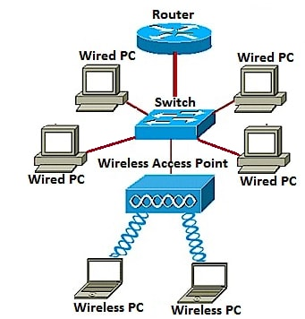 Set up a Wireless Network using a Wireless Access Point (WAP