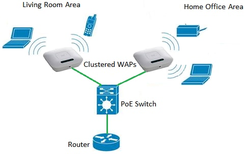 wireless access point network diagram set up a    wireless       network    using a    wireless       access       point     set up a    wireless       network    using a    wireless       access       point