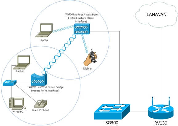 Set Up A Wireless Network Using A Wireless Access Point