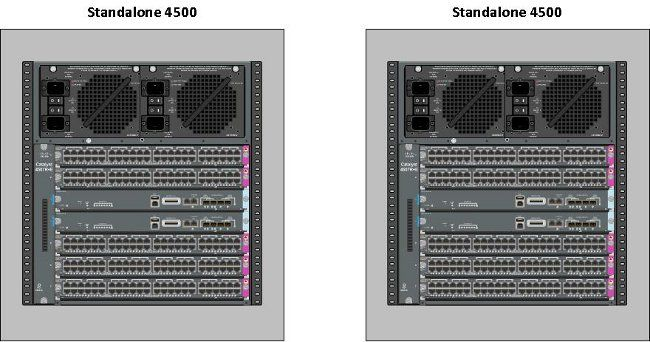 Quad Supervisor VSS Deployment on Catalyst 4500 Switches