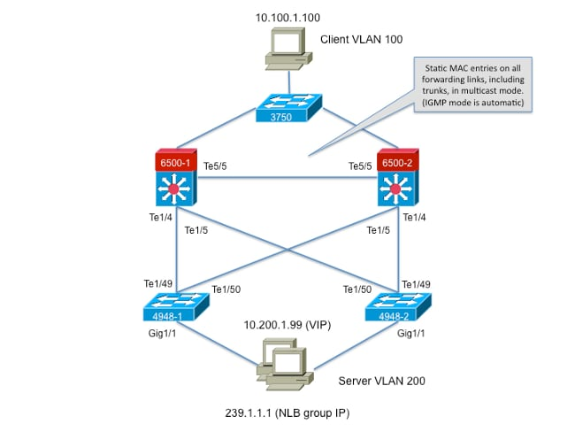 Catalyst Switches for Microsoft Network Load Balancing