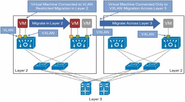 Nexus 1000v VXLAN Configuration Example - Cisco