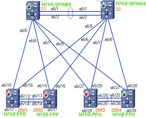 FabricPath: Map Out the Multi-destination Tree for a FTag - Cisco