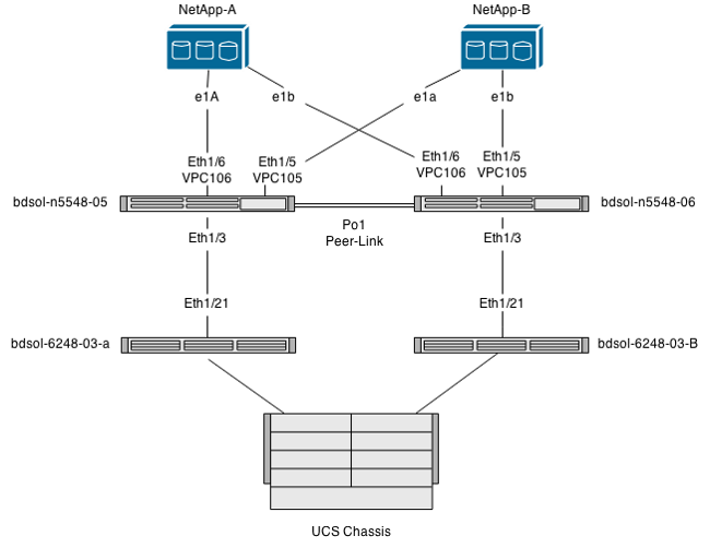 flexpod and fcoe with vpc and netapp storage configuration example