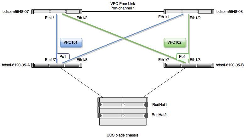 FlexPod Nexus 5k in vPC behavior during disruption - Cisco