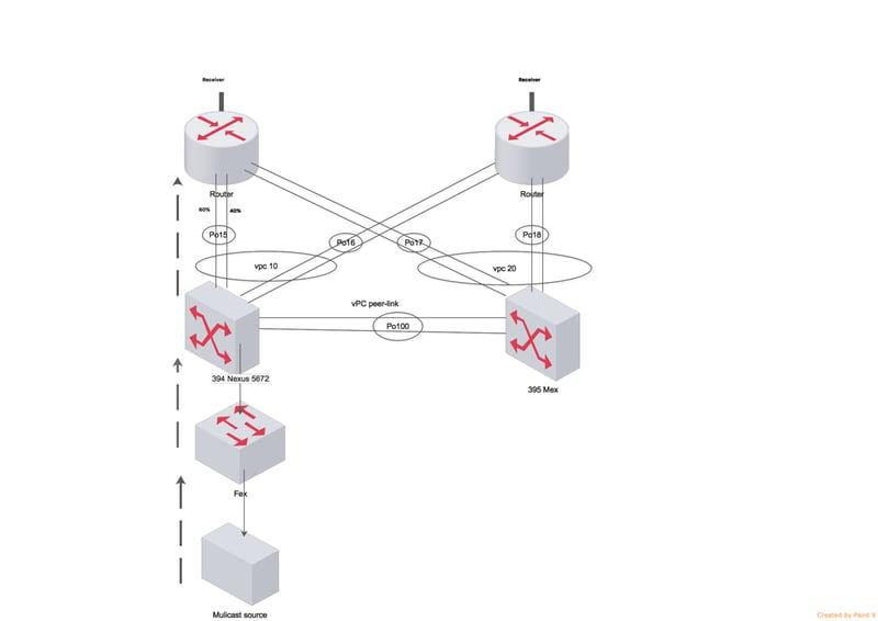 Troubleshoot Nexus 5000 Port-channel Loadbalancing - Cisco