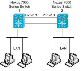 http://www.cisco.com/c/dam/en/us/support/docs/switches/nexus-7000-series-switches/113438-rspan-nexus-7000-01.jpg