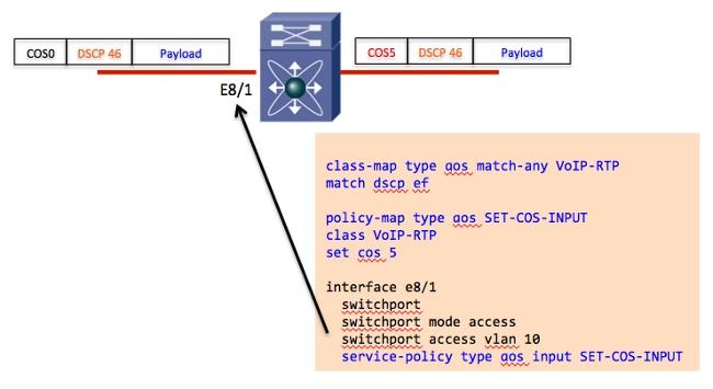 Nexus 7000 Series Switch QoS Configuration Example - Cisco