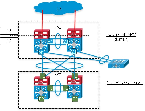 vPC Migration from M1/F1 to F2 Modules - Cisco