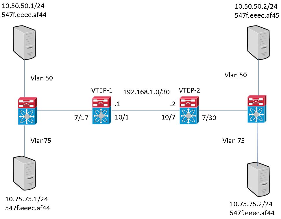 Configuring VXLAN Flood and Learn on Nexus 7K - Cisco