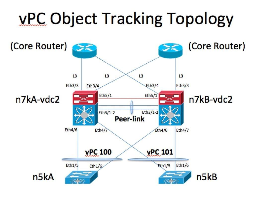 vPC Object Tracking - Cisco