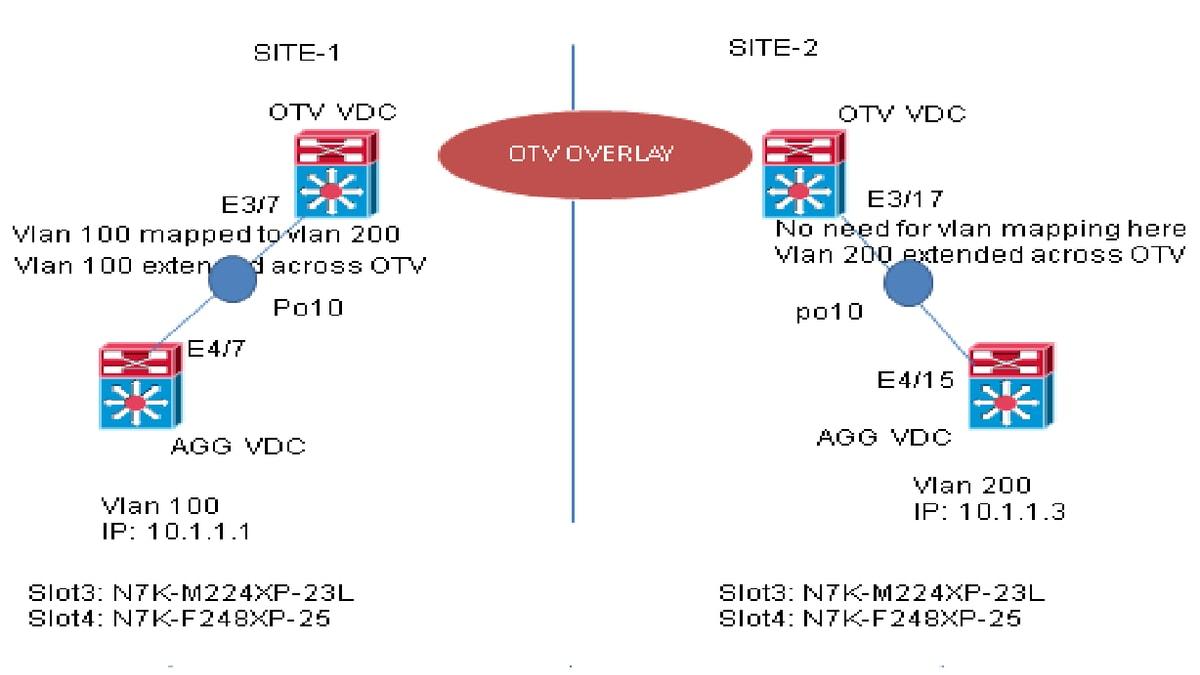 Nexus 7000: OTV VLAN Mapping on Overlay interface - Cisco