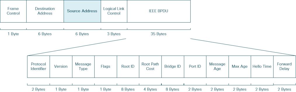 cisco nexus series switches use virtual mac