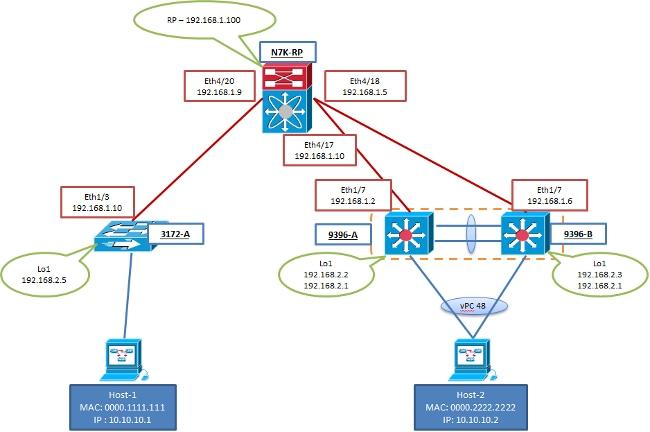 Configure VXLAN - Cisco