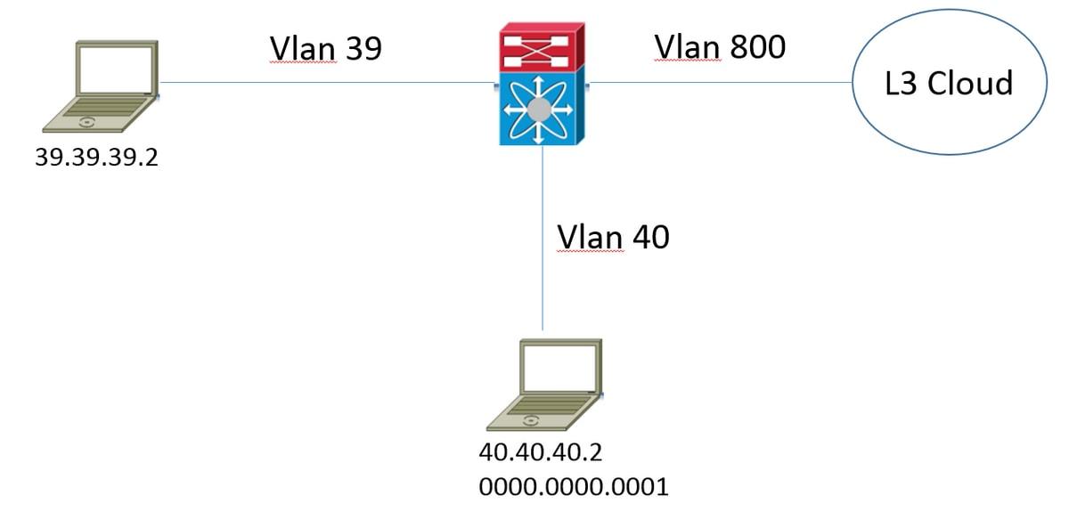 Nexus 9000: ITD Configuration Example and Verification - Cisco
