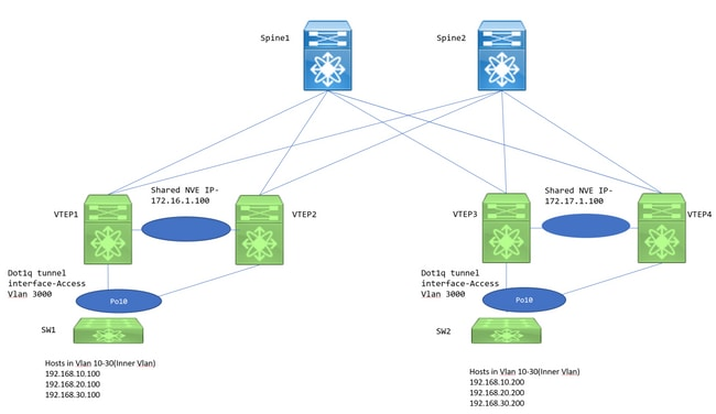 Nexus 9000: VXLAN Xconnect Configuration and Verification