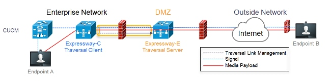 Configure Mobile and Remote Access through Expressway/VCS in a Multi