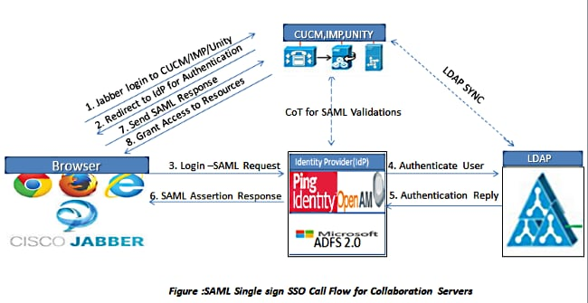 Enable SAML SSO for Jabber Clients Configuration Example - Cisco