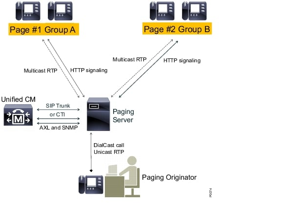 Cucm Integration With Cisco Paging Server Informacast