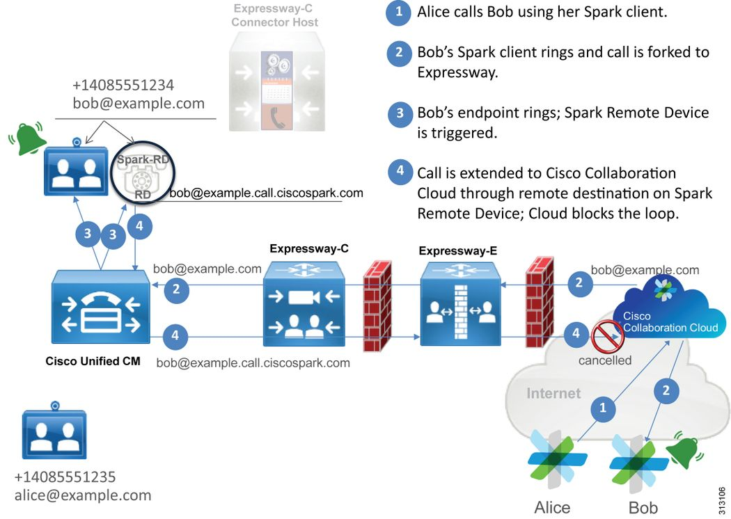 Troubleshooting Guide for Cisco Webex Hybrid Call Service