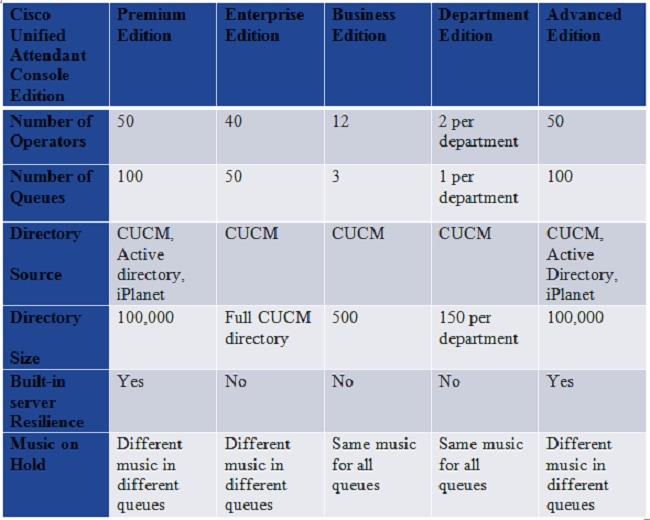 Cisco Unified Enterprise Attendant Console Web Admin