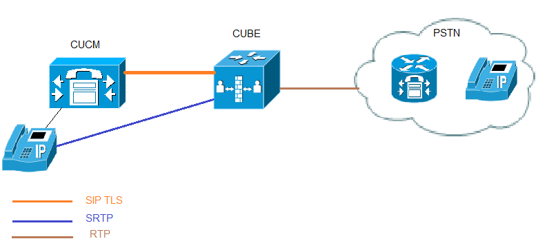 SIP TLS and SRTP-RTP internetworking on CUBE using IOS CA