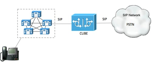 Configure SIP TLS between CUCM-CUBE/CUBE-SBC - Cisco
