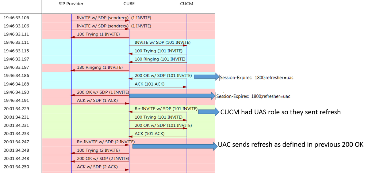 Troubleshoot Session Refresh on CUBE - Cisco