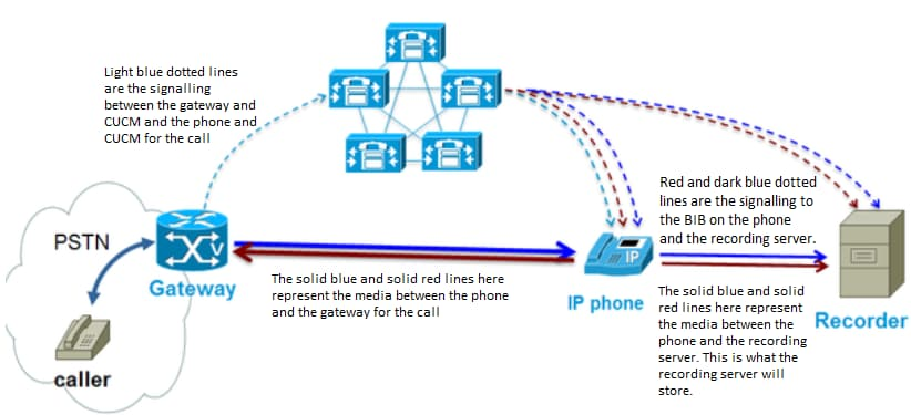 Configure and Troubleshoot Basic Call Recording - Cisco